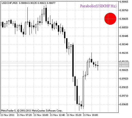 Parabolic_HTF_Signal. Sinal de continuação de tendência