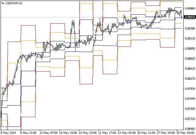 https://c.mql5.com/18/28/STOPD_Levels_MTF_indicator_MQL4.png
