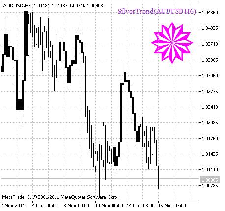 SilverTrend_HTF_Signal. Sinal de continuação de tendência