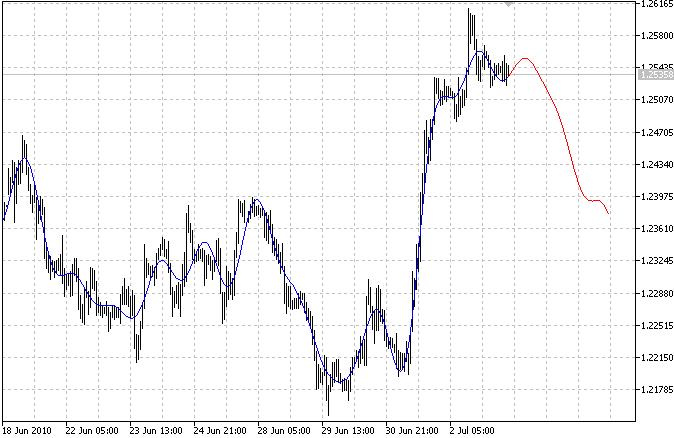 Extrapolação Fourier de preço