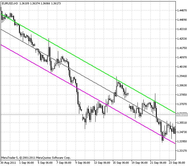 Regression Linear Channel (grau = 1)