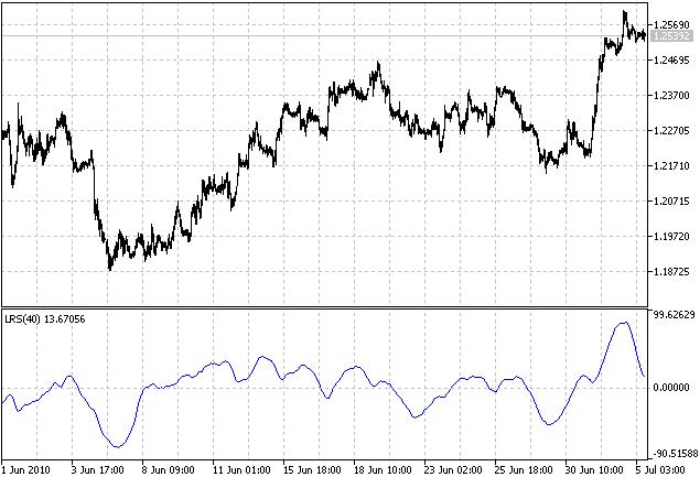 Inclinação da regressão linear