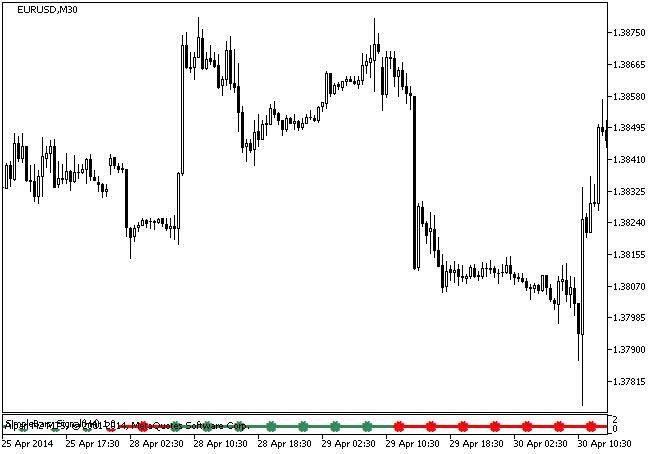 Figure 1. The SimpleBars_Signal indicator