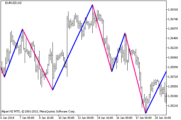 图例 1. 该 ZigZagOnParabolic_HTF 指标