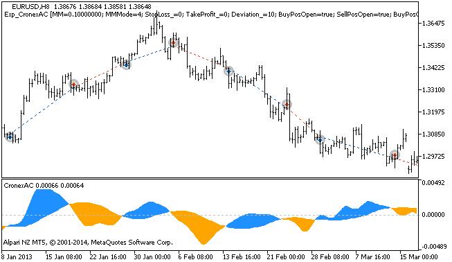 Figura 1. Ejemplos de operaciones en el gráfico