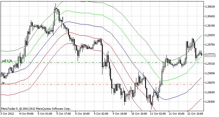MALR de EURUSD H1