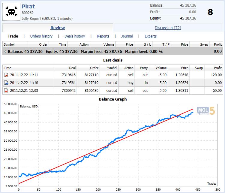 Fig. 1. Resultado das negociações do Expert Advisor Pirat no Campeonato de Negociação Automatizada 2011