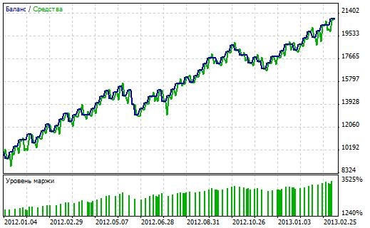 EURUSD H4 - EA Narrowest Range Signal com lote fixo
