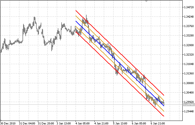 Indicador LRChannel (Linear Regression Channel)