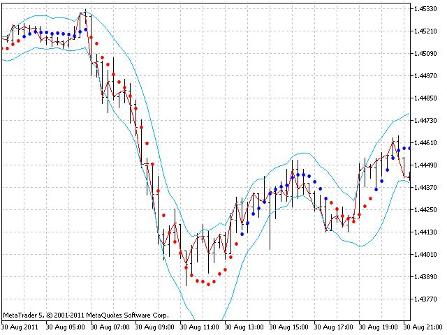 LRMA_Channel_trajectory M15