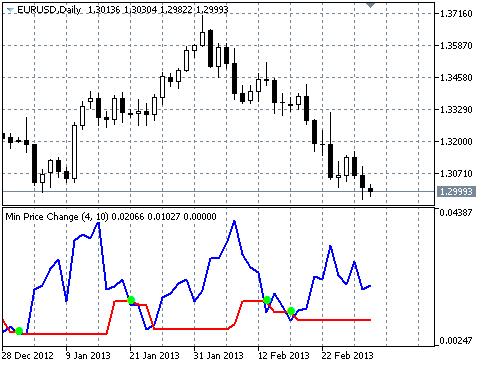 Indicator Min Price Change