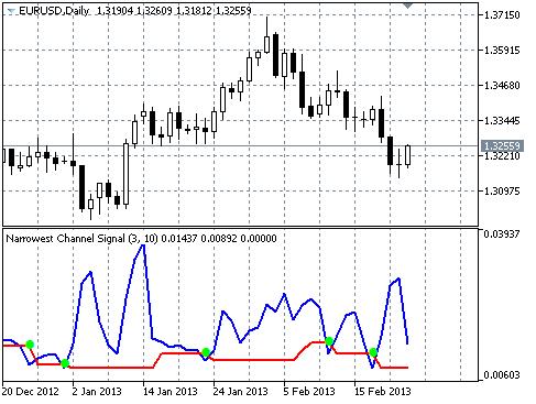 Narrowest Range Signal