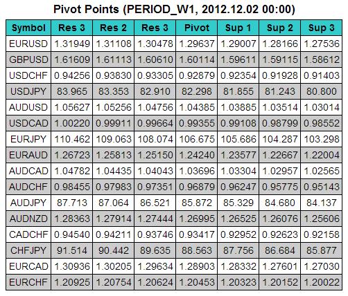 Pontos de Pivot para Html