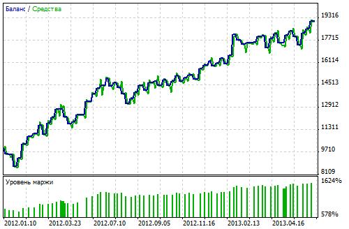 Gráfico de negociações de Renko Line Break vs RSI EA em EURUSD H4