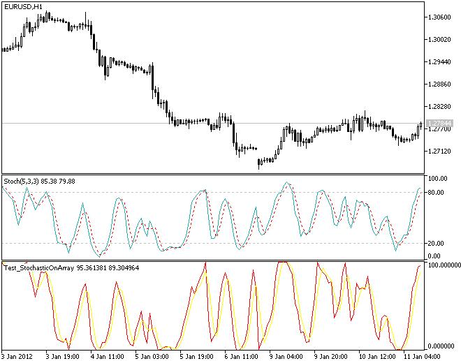 Exemplo de uso da classe CStochasticOnArray