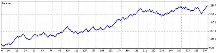 Desempenho do EA no USDJPY 2009-2012