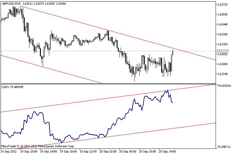 O índice do dólar