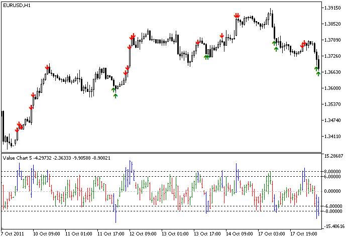 Indicador Value Charts