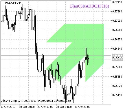 Fig. 2. Um sinal para abrir uma posição de acordo com os dados de BlauCSI_HTF_Signal