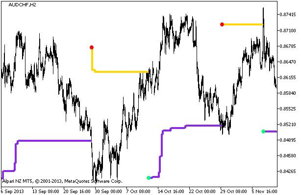 Figura 1. O indicador StepMA_NRTR_HTF