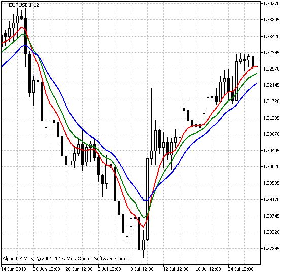O indicador Рис.1 r_Gator