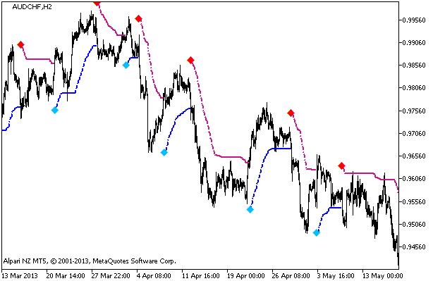 Figura 1. O indicador TrendValue_HTF