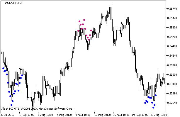 Figura 1. Indicador TTF_Plus_MW