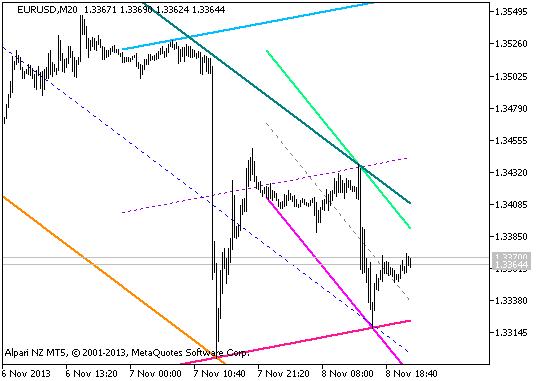 Figura 1. O indicador Ang_AutoCh_HL-v1x3