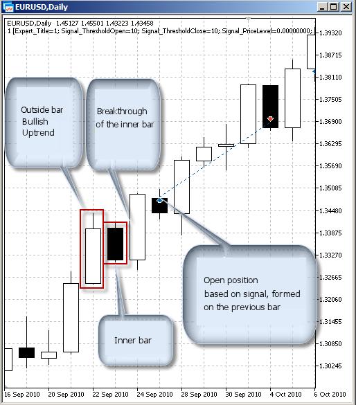 Description of signals