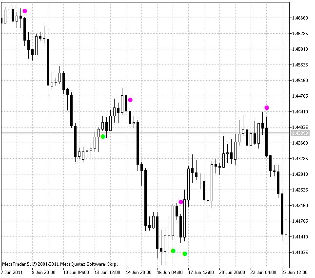 Индикатор  BrainTrend1Sig