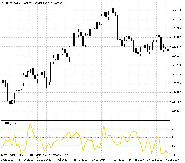 Chande Momentum Oscillator (CMO)