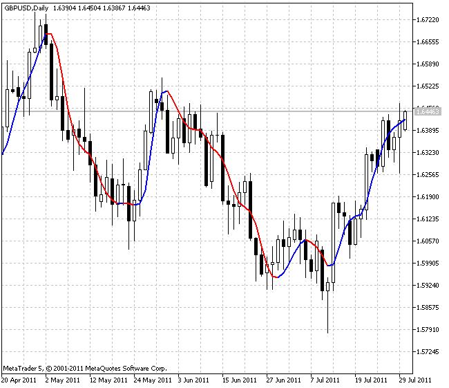 Индикатор ColorJ2JMA