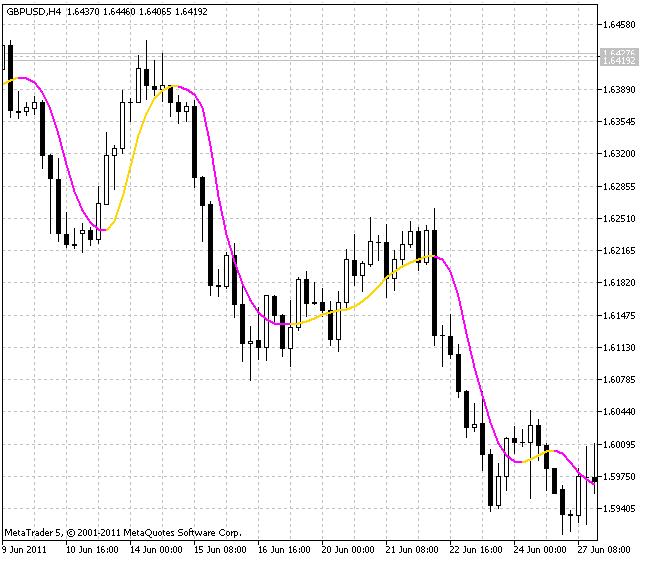 Индикатор ColorJFATL (Fast Adaptive Trend Line)