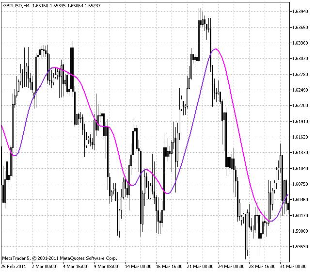 Индикатор ColorX2MA -  - универсальная средняя