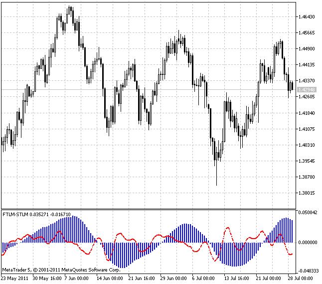 快速趋势线动量(FTLM)和慢速趋势线动量(SLTM)指标。