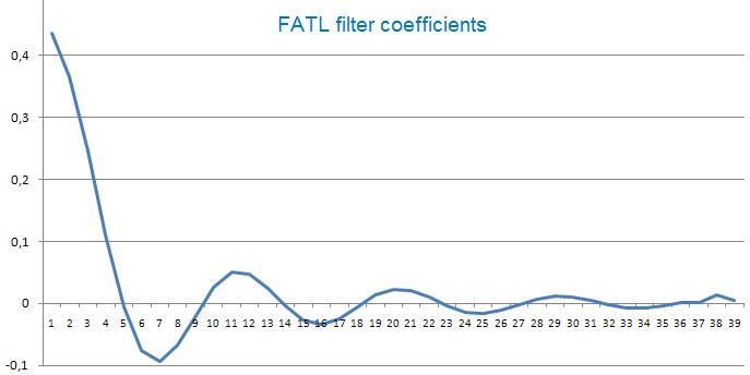 FATL_filter