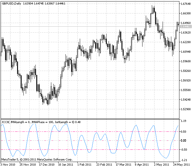 JCCX indicator