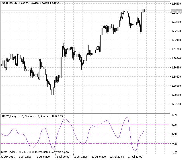 Индикатор JJRSX