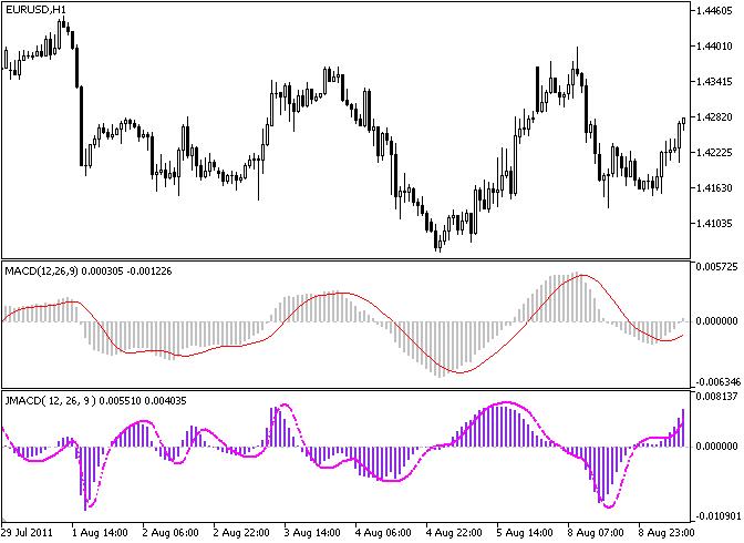 JMACD 指标