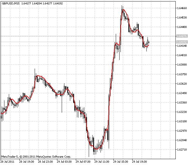 JMA 自适应均线