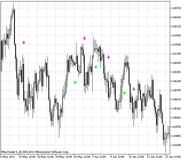 Индикатор Karacatica