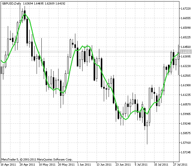 LRMA (linear regression moving average)