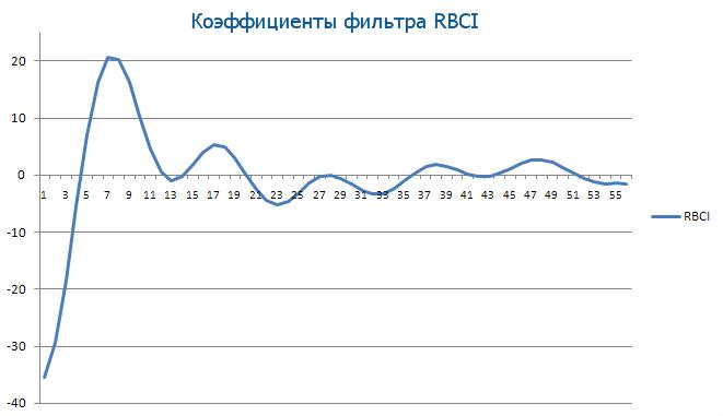 Коэффициенты фильтра RBCI