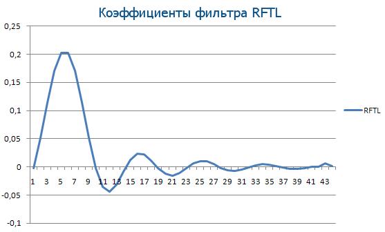 Коэффициенты фильтра RFTL