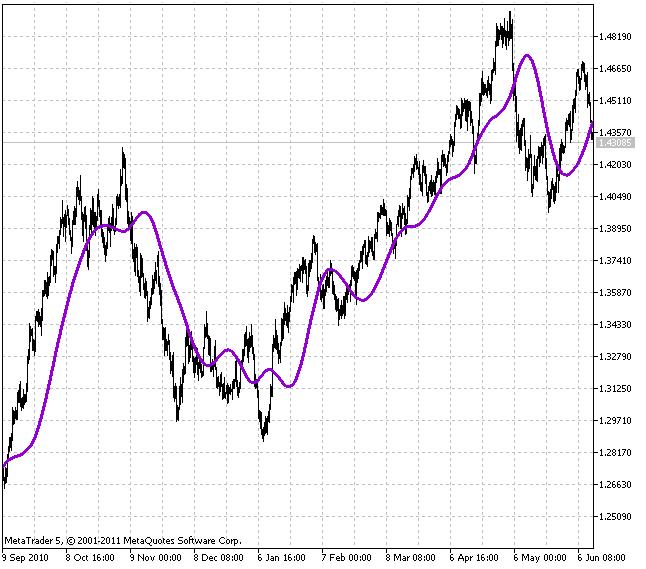 Индикатор RSTL (Reference Slow Trend Line)