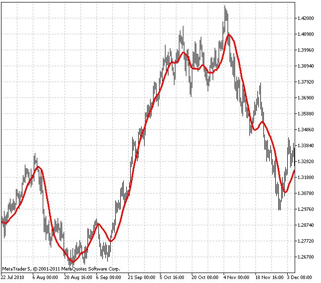 Индикатор SATL (Slow Adaptive Trend Line)