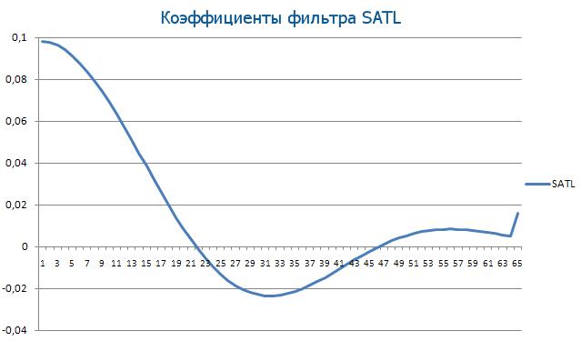 Коэффициенты фильтра SATL