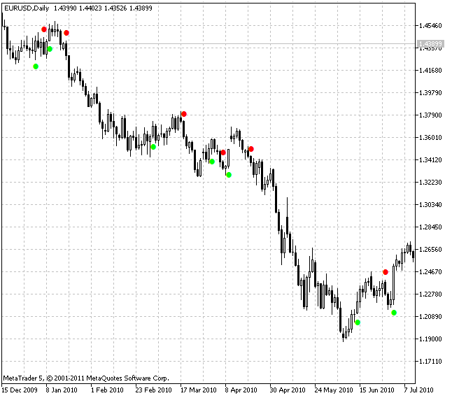 Индикатор SilverTrend_Signal