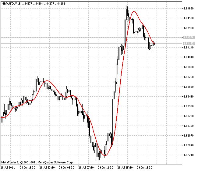 T3 移动平均指标