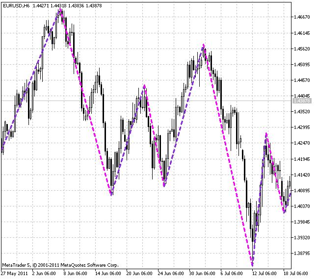 Индикатор ZigZag_NK_Color
